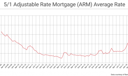 ARM rates on the rise