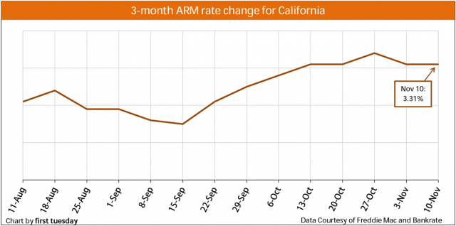 Chart: ARM rate change