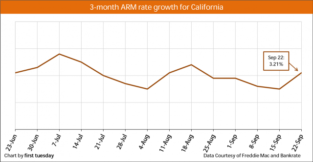 Chart: ARM rate growth