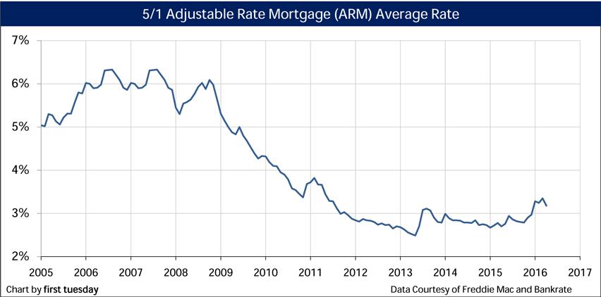 Chart: ARM Average