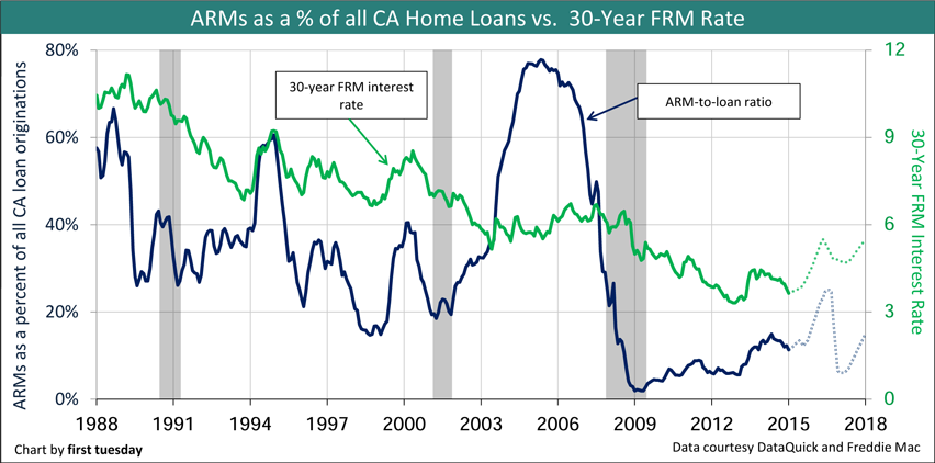 ARMs share of CA home loans vs. 30 year fixed mortgage rate