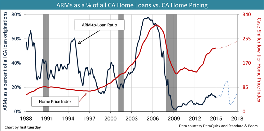 CA ARMs share of loans to Home Values
