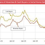 Absentee-Cash-Buyers