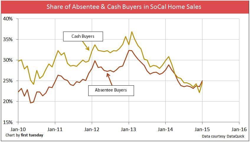 Absentee-Cash-Buyers
