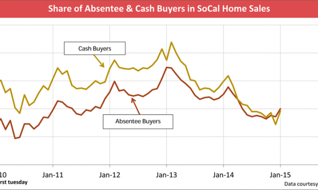 Absentee and cash homebuyers in decline