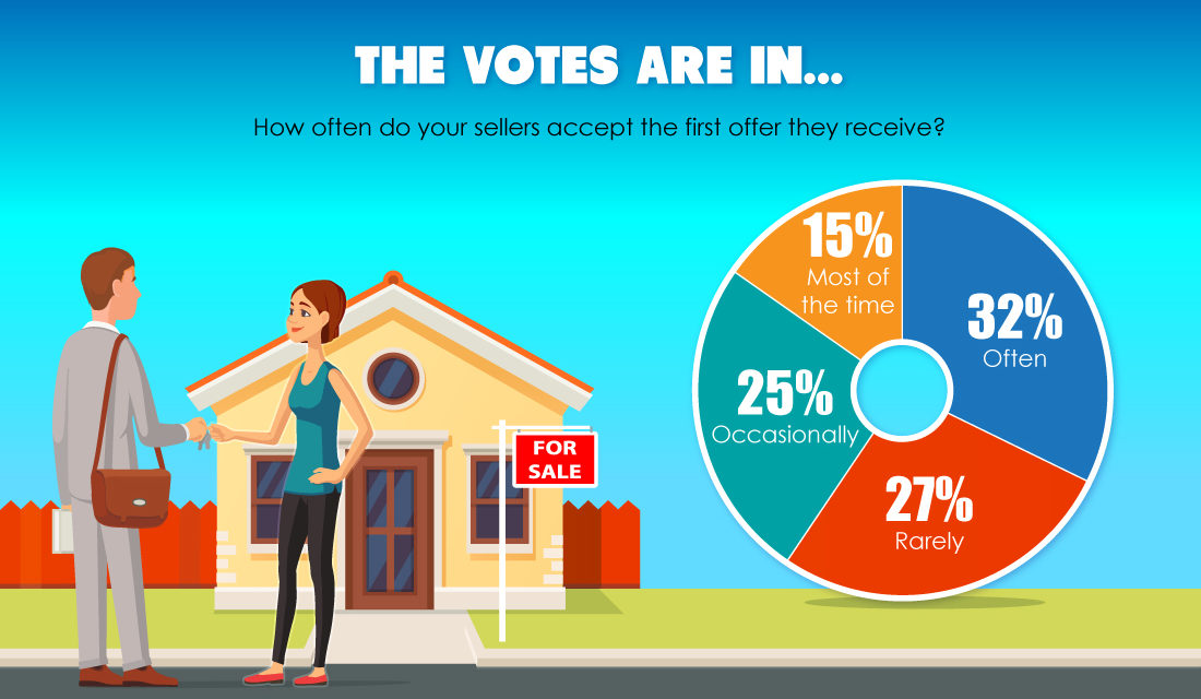 The votes are in: Sellers often accept the first offer they receive