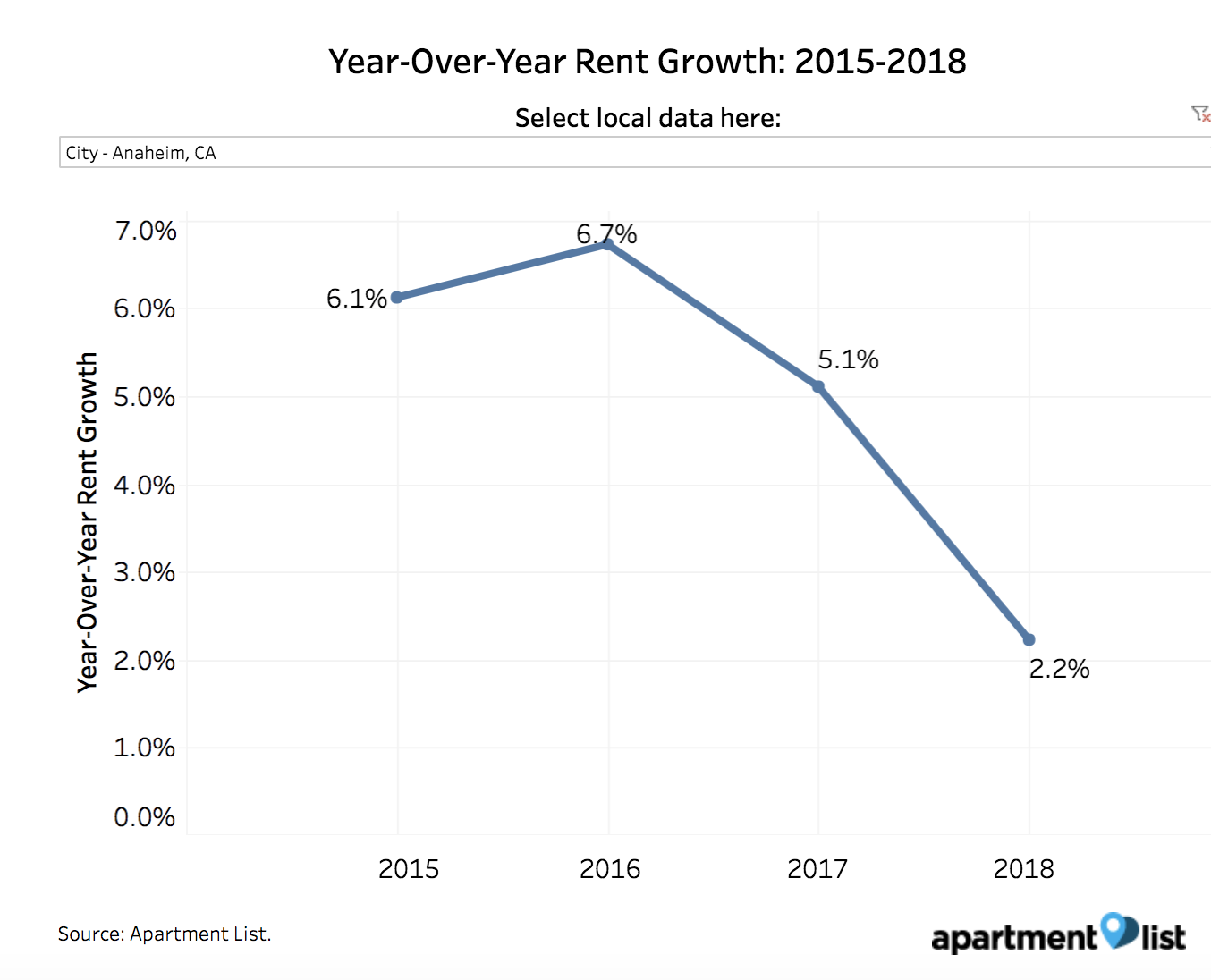 Anaheim rent growth