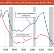 Annual-Construction-California