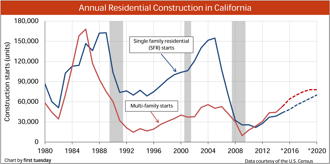 The rising trend in California construction starts