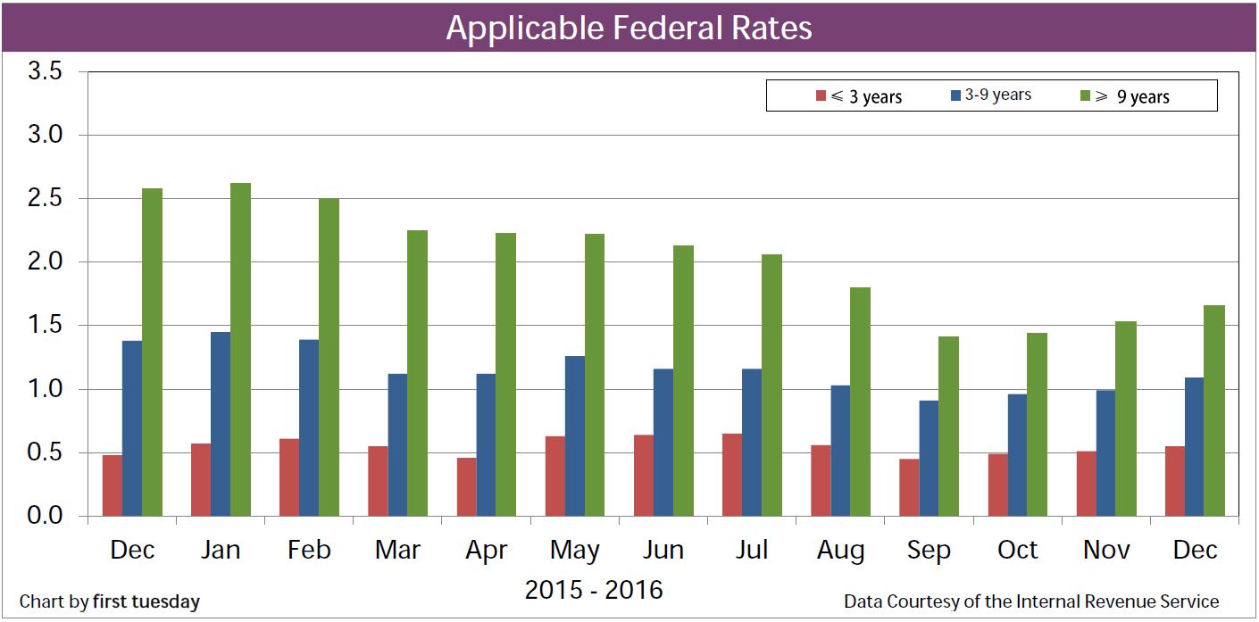 Chart: App Fed Rates