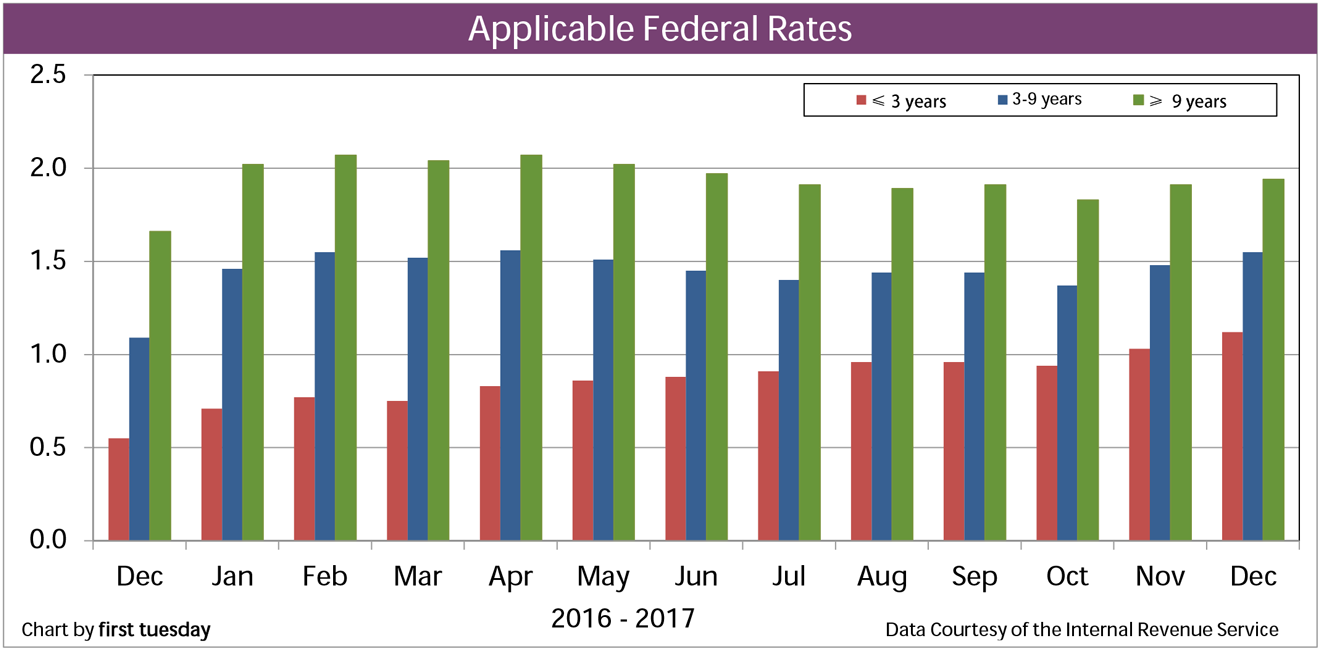 Chart: Applicable Fed Rates