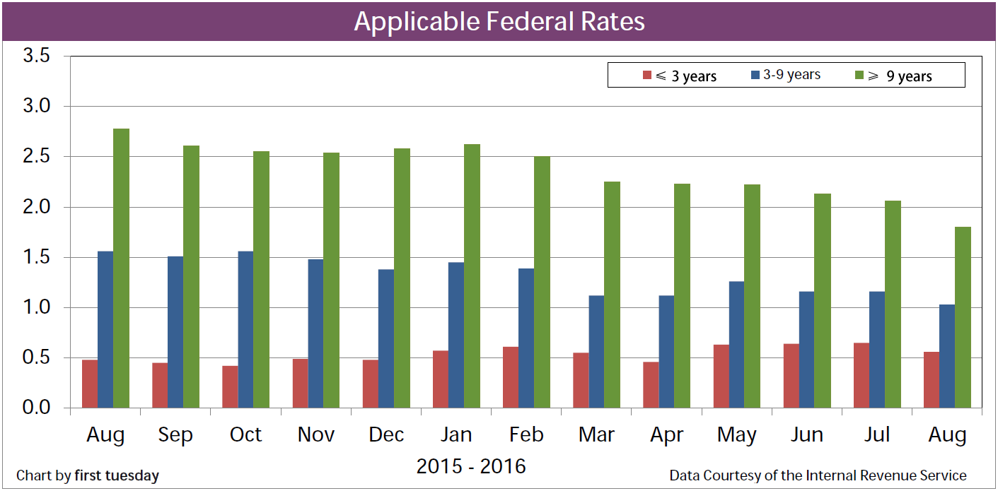 Chart: Applicable Federate Rates
