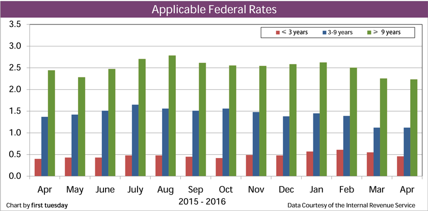 Chart: Applicable Federal Rates