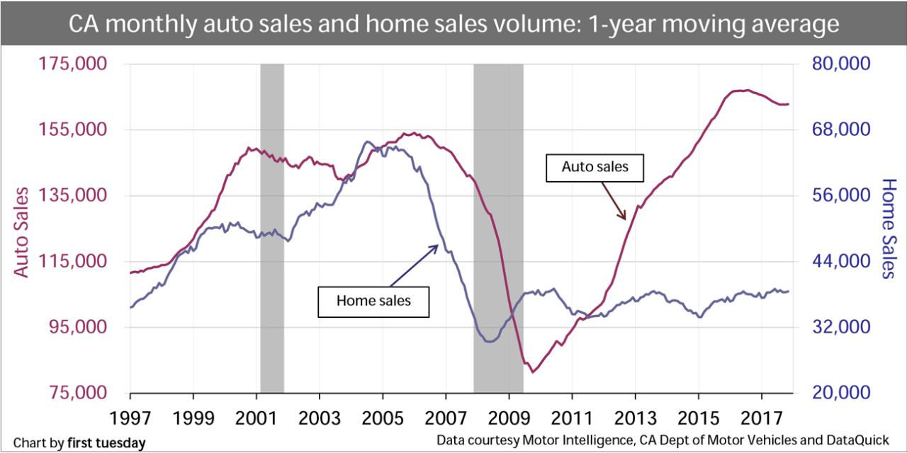 Auto sales drive the market