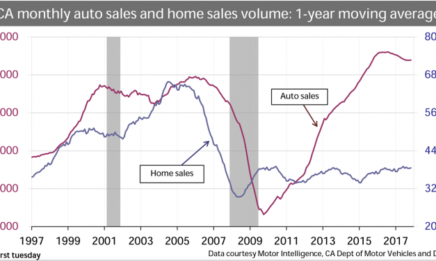 Auto sales drive the market
