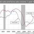 Chart: Auto Sales