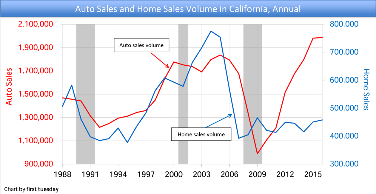 Chart: Annual auto sales