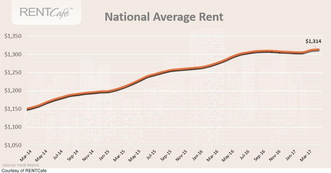 April rents chart