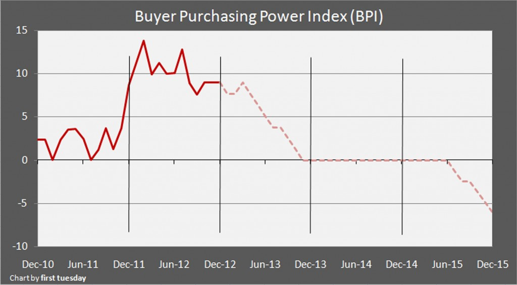 buyer purchasing power chart
