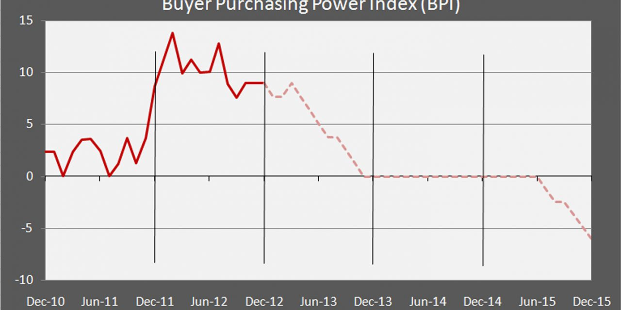 Press Release: Buyer purchasing power index remains high