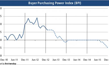Press release: Buyer purchasing power falls slightly, remains high