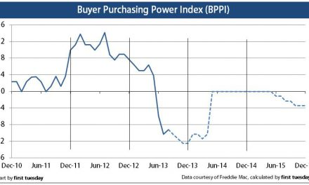 Press Release: Buyer purchasing power index stays negative