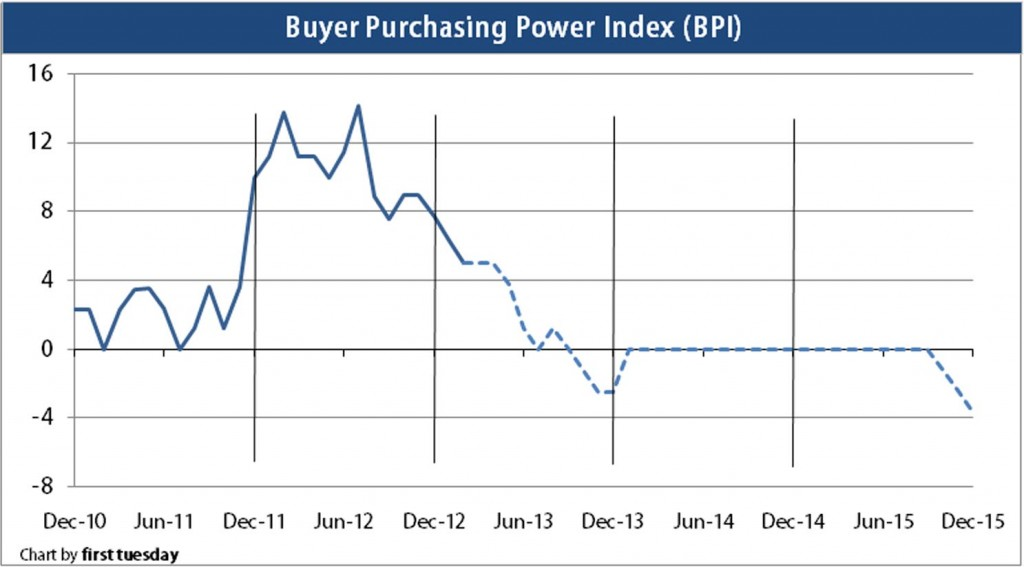 Buyer purchasing power index