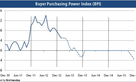 Press release: Buyer purchasing power slips slightly, remains positive