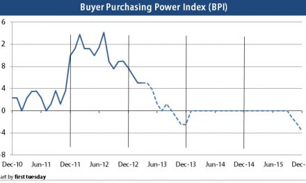 Press Release: Buyer purchasing power going flat