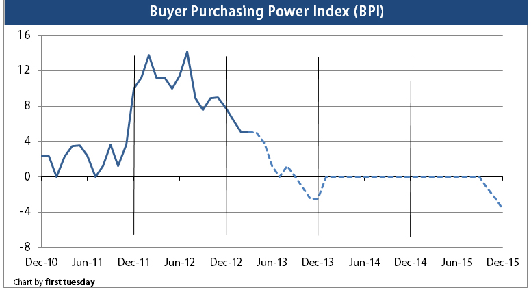 Press Release: Buyer purchasing power going flat