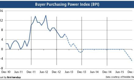 Press Release: Buyer purchasing power up