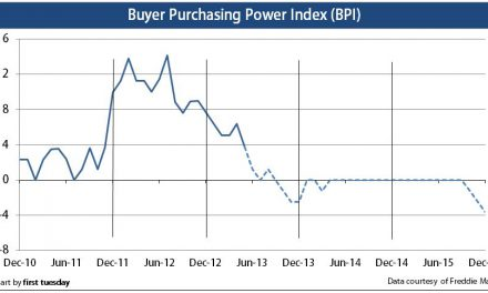 Press Release: Buyer purchasing power falls, still positive