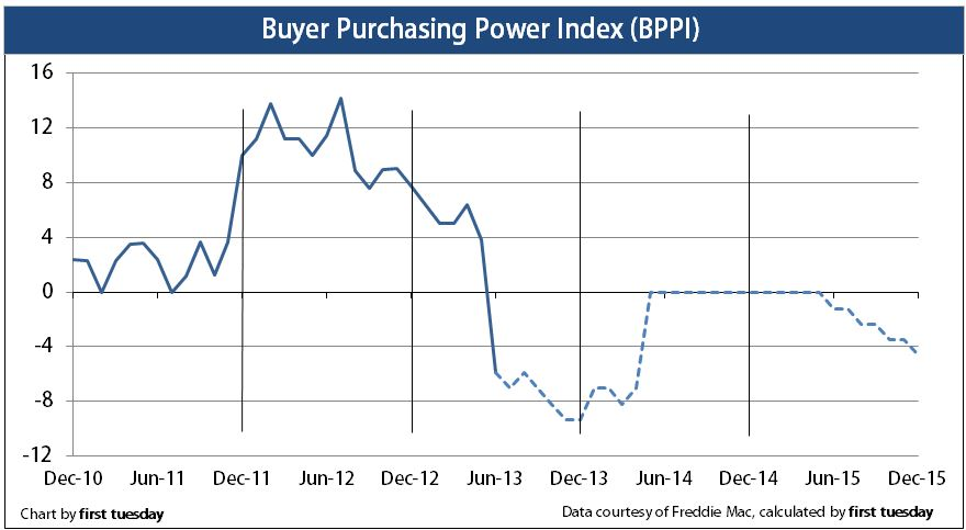 Press Release: Buyer purchasing power index goes negative