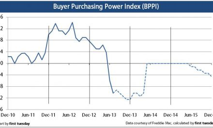 Press Release: Buyer purchasing power index continues to drop