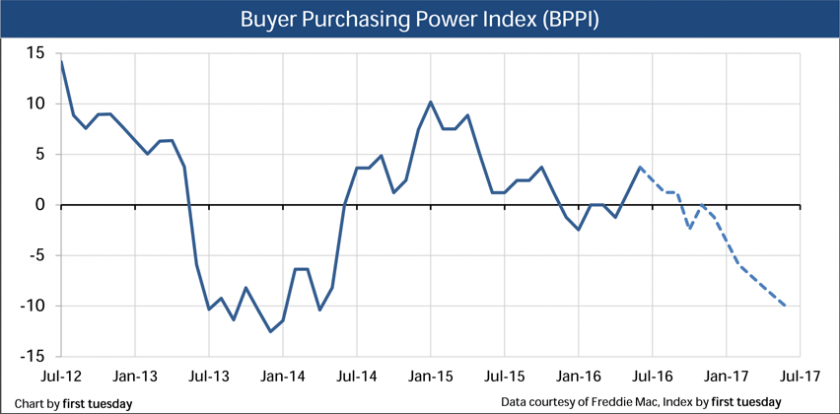Press Release: Buyer purchasing power index goes positive as mortgage rates remain low