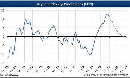 Buyer Purchasing Power Index rises in Q4 2019 with falling interest rates