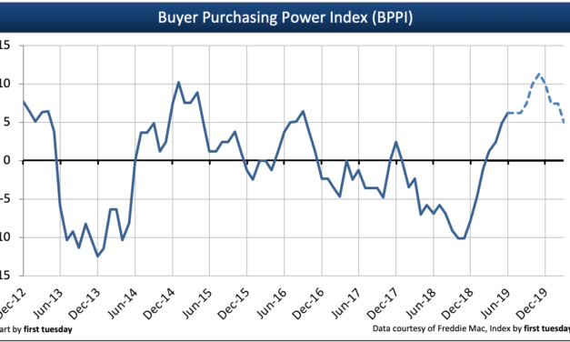 Press release: Buyer purchasing power index positive in Q2 2019