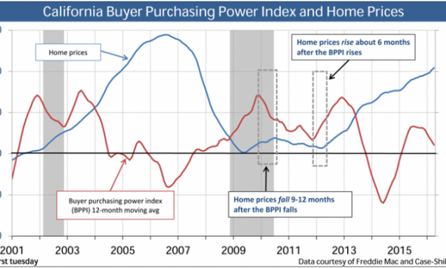 The source of home price movement: buyer purchasing power