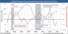 BPPI-Prices