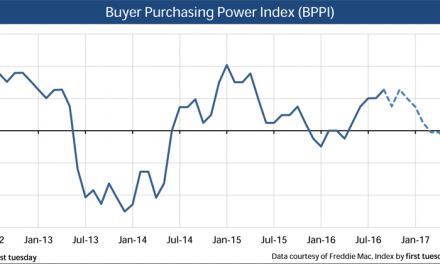 Press Release: Buyer Purchasing Power Index rises with low interest rates
