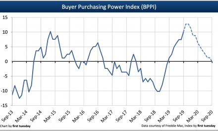 Q3 2019 Buyer Purchasing Power Index rises as interest rates fall