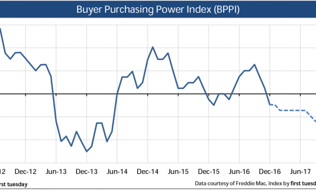 Press Release: Buyer purchasing power takes a hit