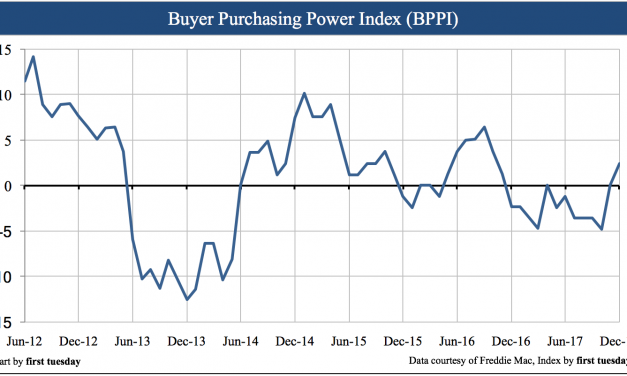 Buyer purchasing power index up in Q4 2017