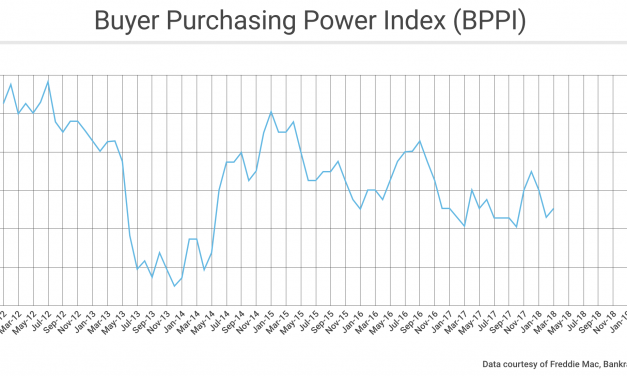 Buyer purchasing power down as interest rates rise