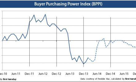 Press Release: Buyer Purchasing Power Index is positive, but not for long