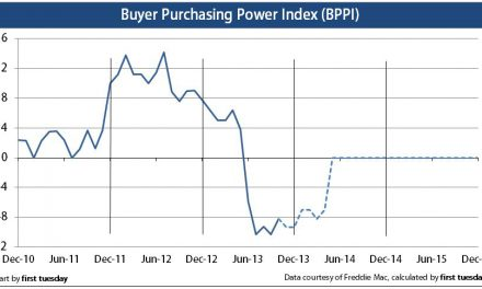 Press Release: Buyer purchasing power index still negative
