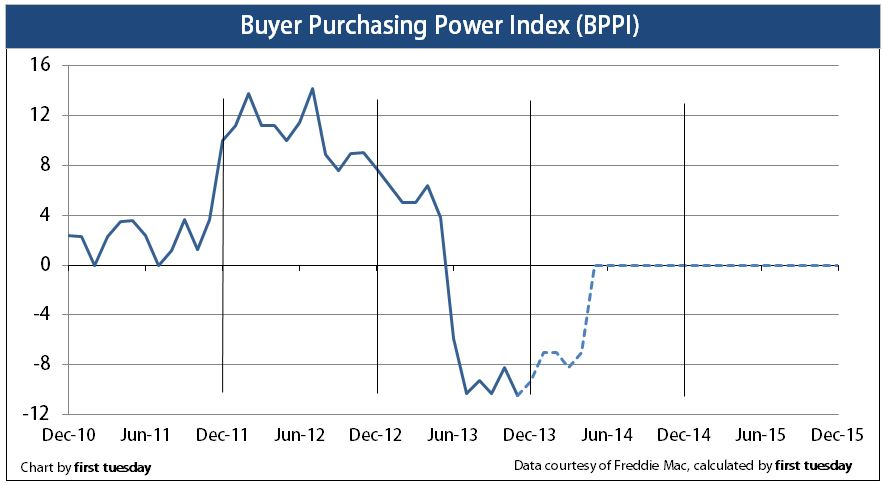 Press Release: Buyer purchasing power index at its lowest