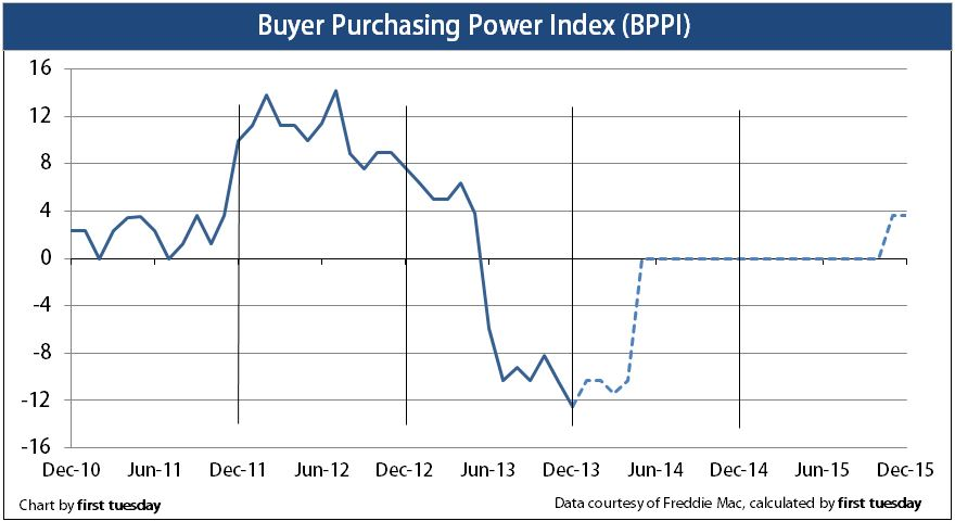 Press Release: Buyer purchasing power index falls further