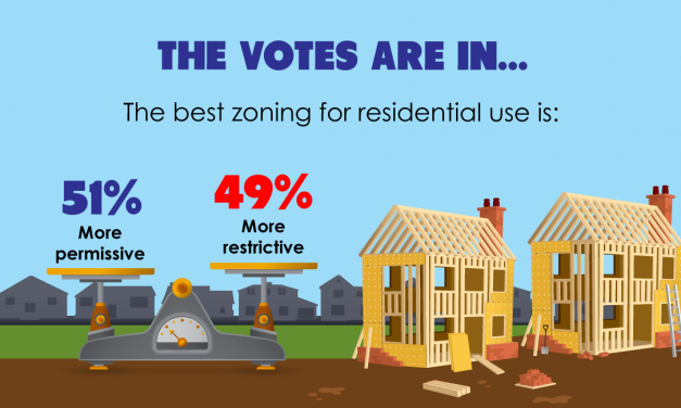 The votes are in: The best zoning for residential use