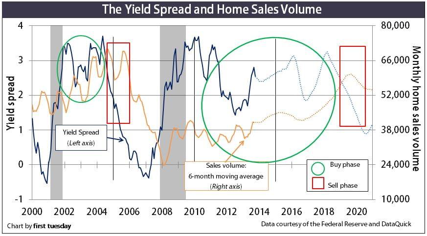 BuySell-YieldSpread